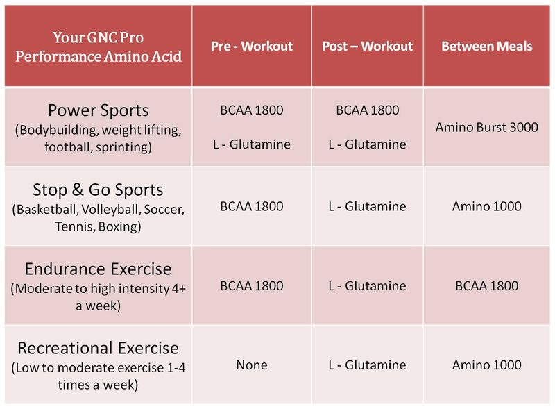 Pro-Performance-Amino-Acids-Chart